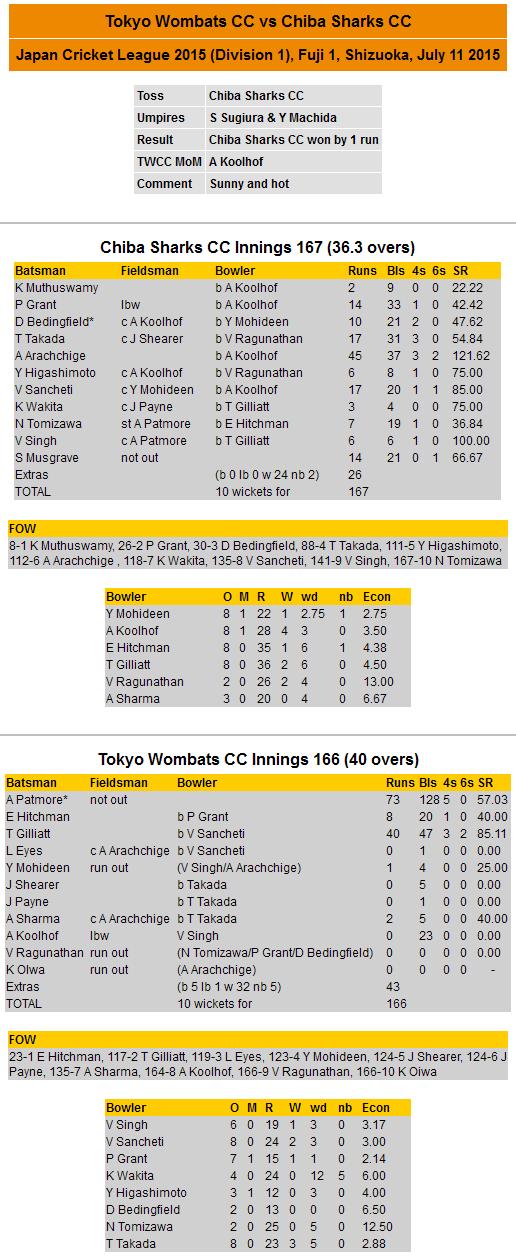 vs Chiba Sharks (July 11, 2015) – Tokyo Wombats Cricket Club